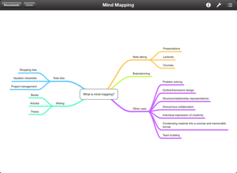 MindNodeTouchScreenshot01-iPad1